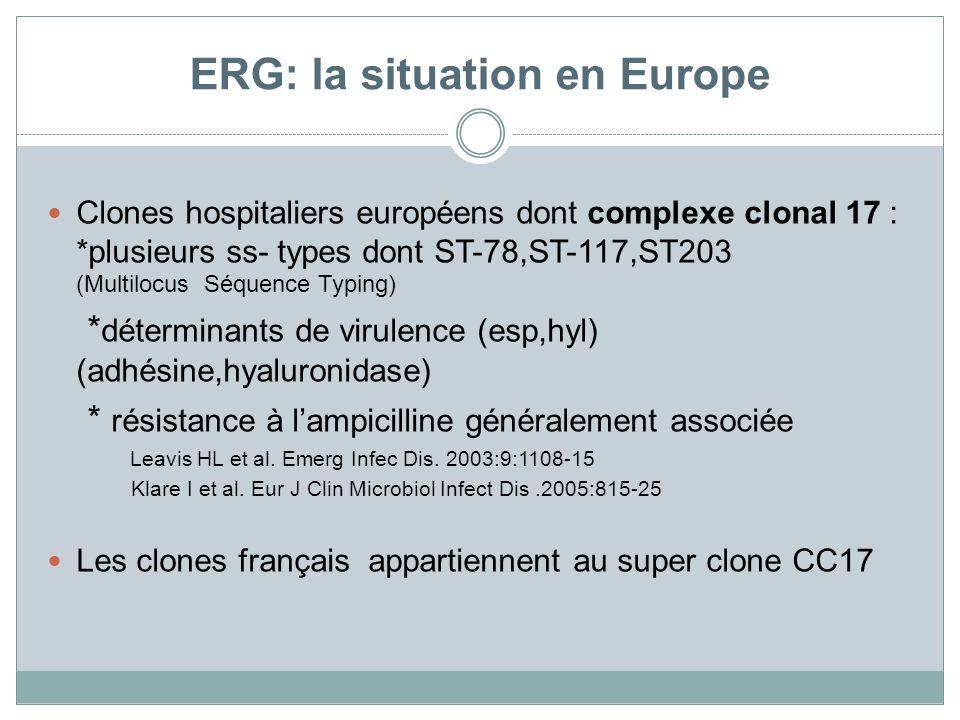 ERG: la situation en Europe Clones hospitaliers européens dont complexe clonal 17 : *plusieurs ss- types dont ST-78,ST-117,ST203 (Multilocus Séquence