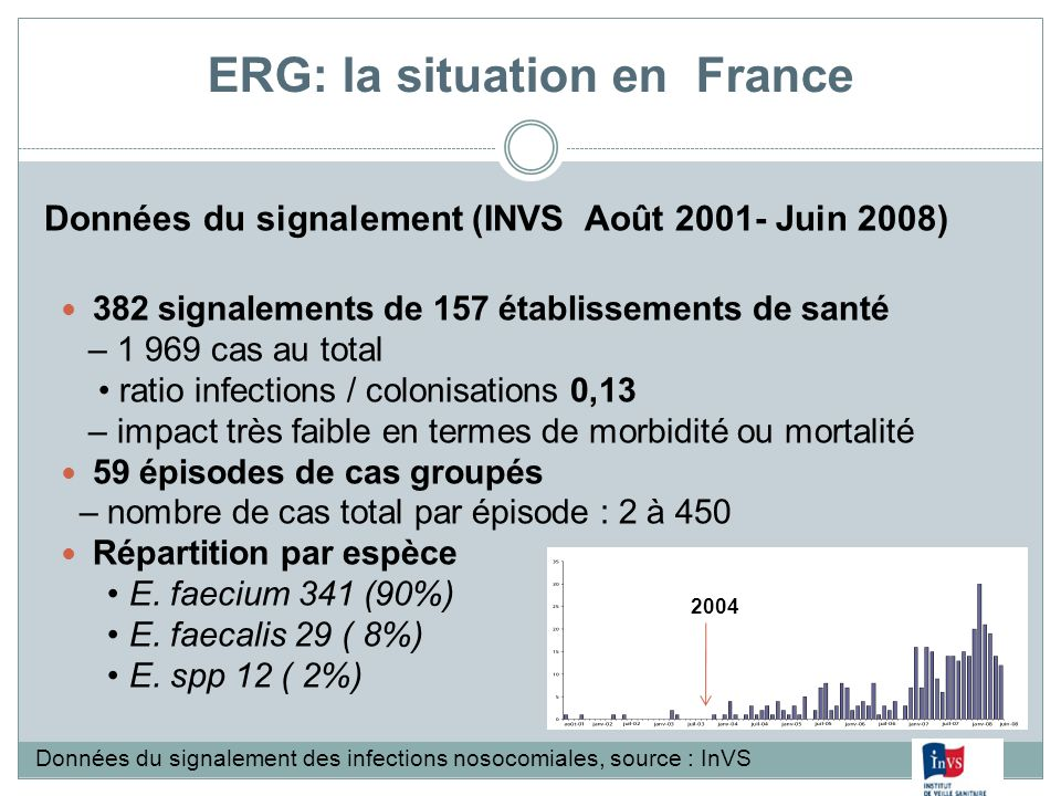 ERG: la situation en France 382 signalements de 157 établissements de santé – 1 969 cas au total ratio infections / colonisations 0,13 – impact très f