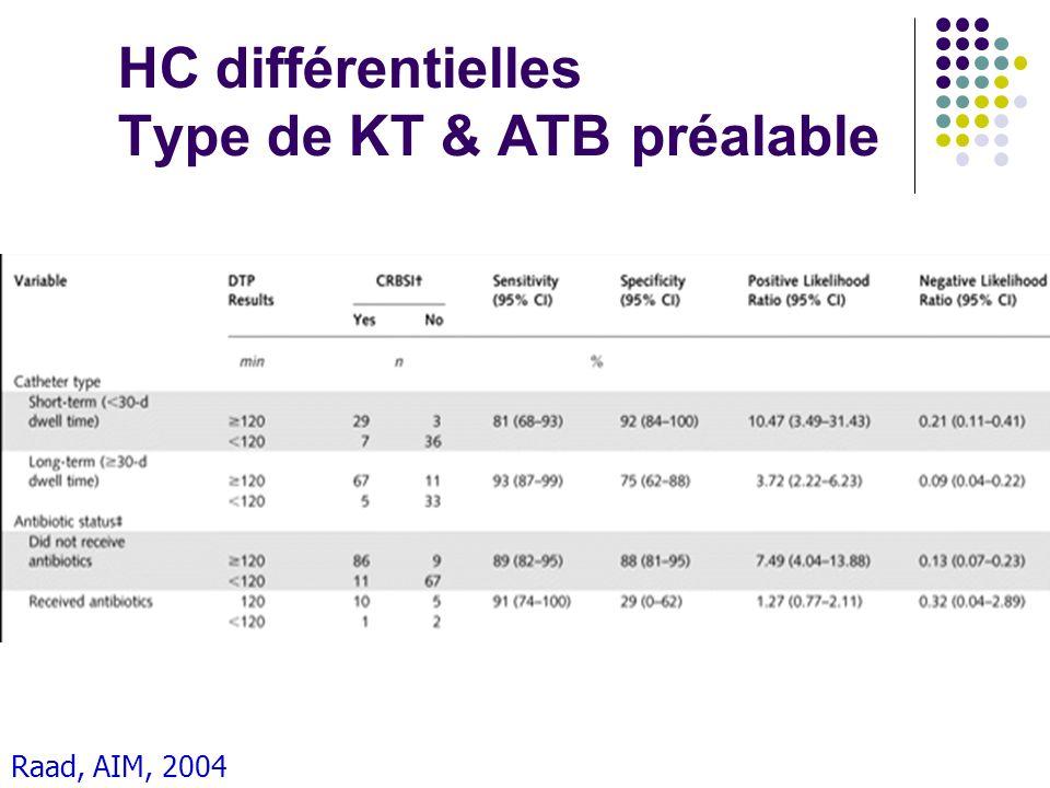 Raad, AIM, 2004 HC différentielles Type de KT & ATB préalable