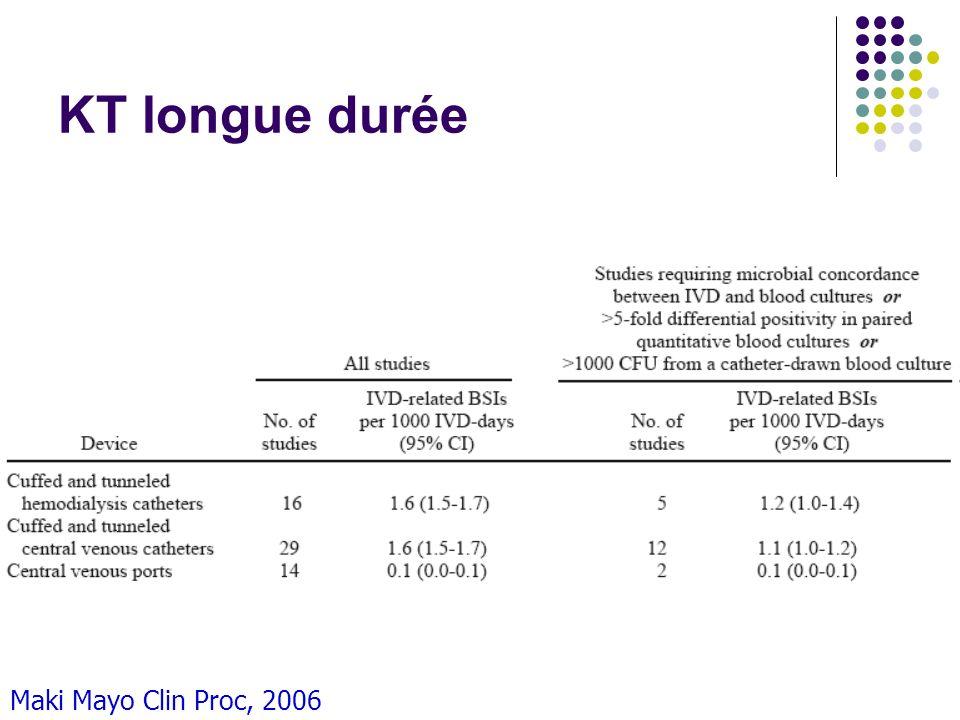KT longue durée Maki Mayo Clin Proc, 2006