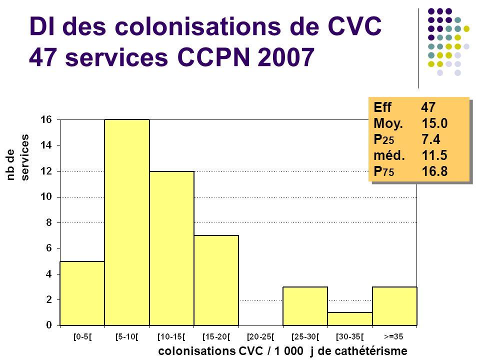 DI des colonisations de CVC 47 services CCPN 2007 Eff 47 Moy. 15.0 P 25 7.4 méd.11.5 P 75 16.8 Eff 47 Moy. 15.0 P 25 7.4 méd.11.5 P 75 16.8 nb de serv