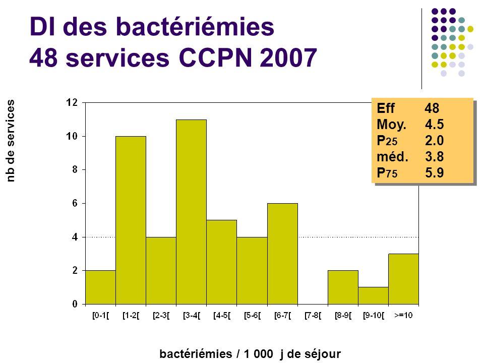 DI des bactériémies 48 services CCPN 2007 Eff 48 Moy. 4.5 P 25 2.0 méd.3.8 P 75 5.9 Eff 48 Moy. 4.5 P 25 2.0 méd.3.8 P 75 5.9 nb de services bactériém