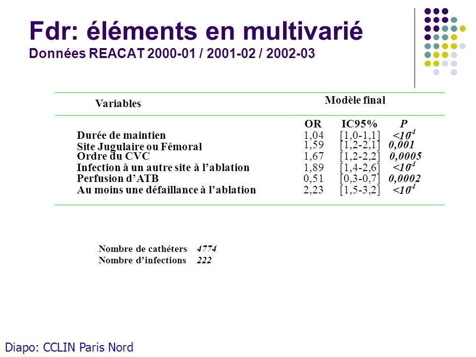 Fdr: éléments en multivarié Données REACAT 2000-01 / 2001-02 / 2002-03 Variables Modèle final ORIC95% P Durée de maintien1,04[1,0-1,1] <10 -4 Site Jug