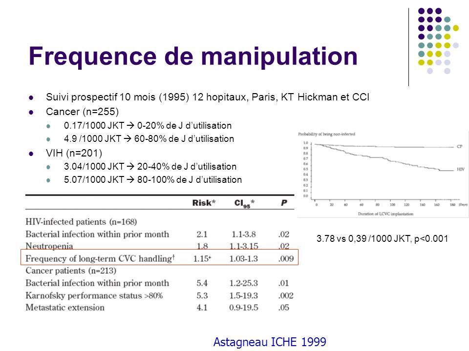 Astagneau ICHE 1999 Frequence de manipulation Suivi prospectif 10 mois (1995) 12 hopitaux, Paris, KT Hickman et CCI Cancer (n=255) 0.17/1000 JKT 0-20%