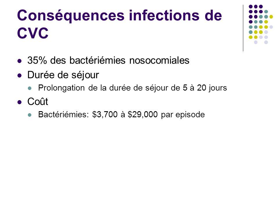 Conséquences infections de CVC 35% des bactériémies nosocomiales Durée de séjour Prolongation de la durée de séjour de 5 à 20 jours Coût Bactériémies: