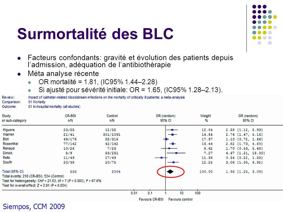 Surmortalité des BLC Facteurs confondants: gravité et évolution des patients depuis ladmission, adéquation de lantibiothérapie Méta analyse récente OR