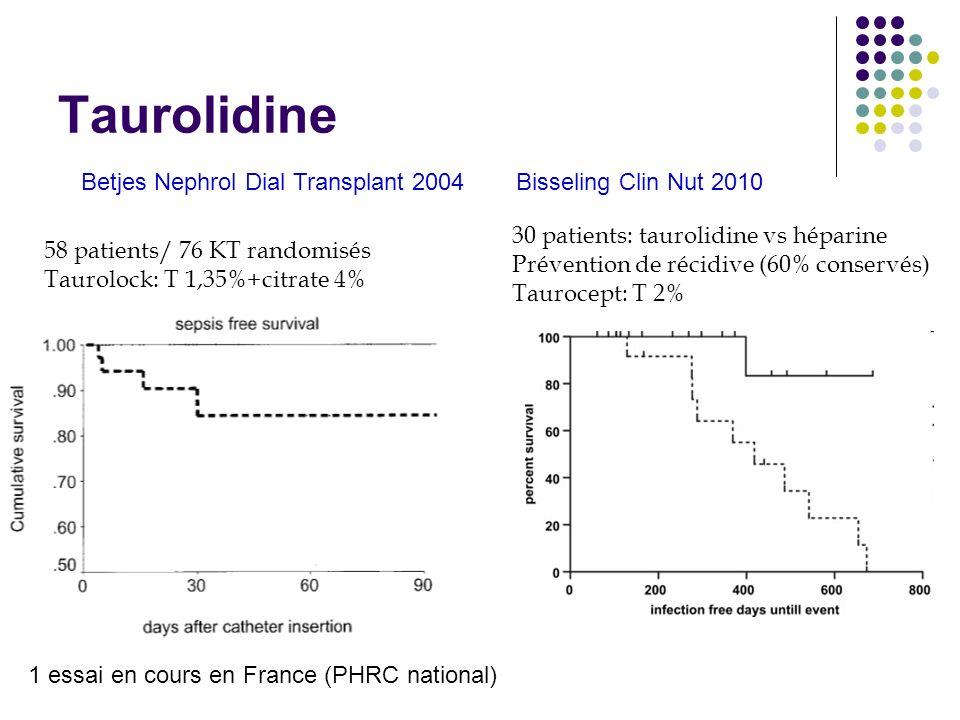 Taurolidine Betjes Nephrol Dial Transplant 2004 58 patients/ 76 KT randomisés Taurolock: T 1,35%+citrate 4% 1 essai en cours en France (PHRC national)