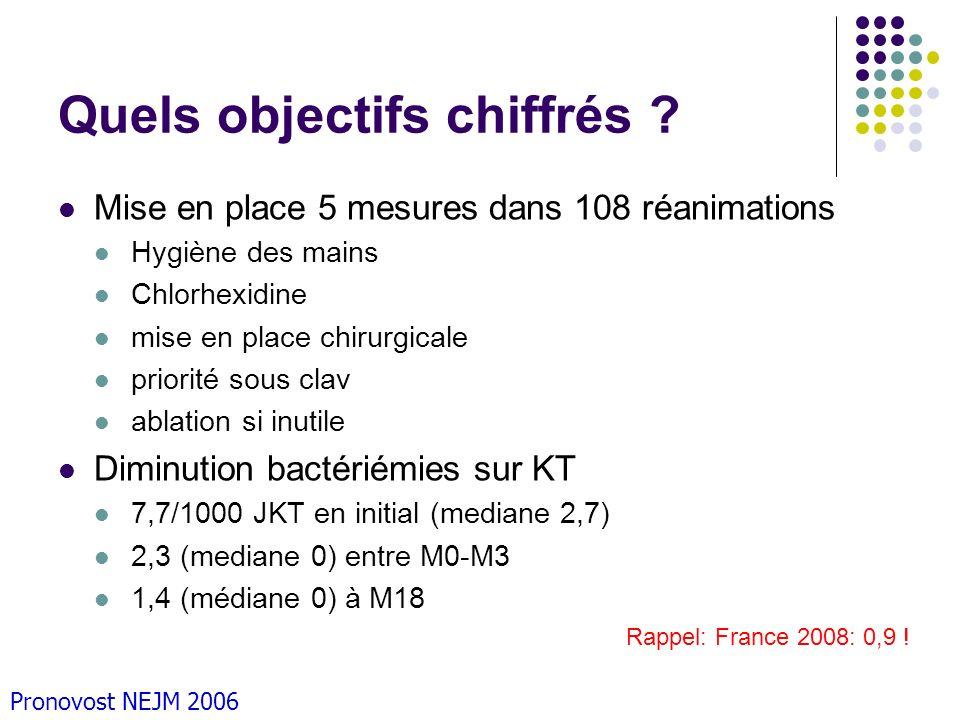 Quels objectifs chiffrés ? Mise en place 5 mesures dans 108 réanimations Hygiène des mains Chlorhexidine mise en place chirurgicale priorité sous clav