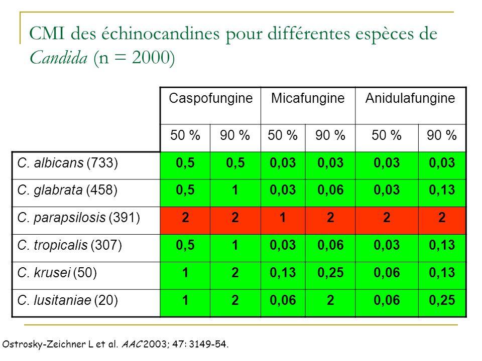 CMI des échinocandines pour différentes espèces de Candida (n = 2000) CaspofungineMicafungineAnidulafungine 50 %90 %50 %90 %50 %90 % C.