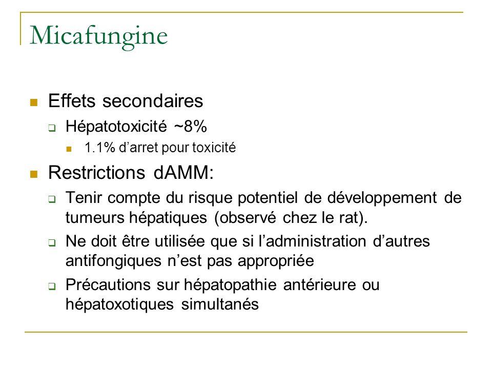 Micafungine Effets secondaires Hépatotoxicité ~8% 1.1% darret pour toxicité Restrictions dAMM: Tenir compte du risque potentiel de développement de tumeurs hépatiques (observé chez le rat).