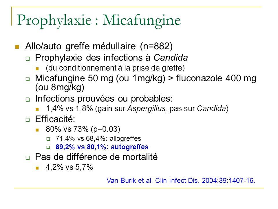 Prophylaxie : Micafungine Allo/auto greffe médullaire (n=882) Prophylaxie des infections à Candida (du conditionnement à la prise de greffe) Micafungine 50 mg (ou 1mg/kg) > fluconazole 400 mg (ou 8mg/kg) Infections prouvées ou probables: 1,4% vs 1,8% (gain sur Aspergillus, pas sur Candida) Efficacité: 80% vs 73% (p=0.03) 71,4% vs 68,4%: allogreffes 89,2% vs 80,1%: autogreffes Pas de différence de mortalité 4,2% vs 5,7% Van Burik et al.
