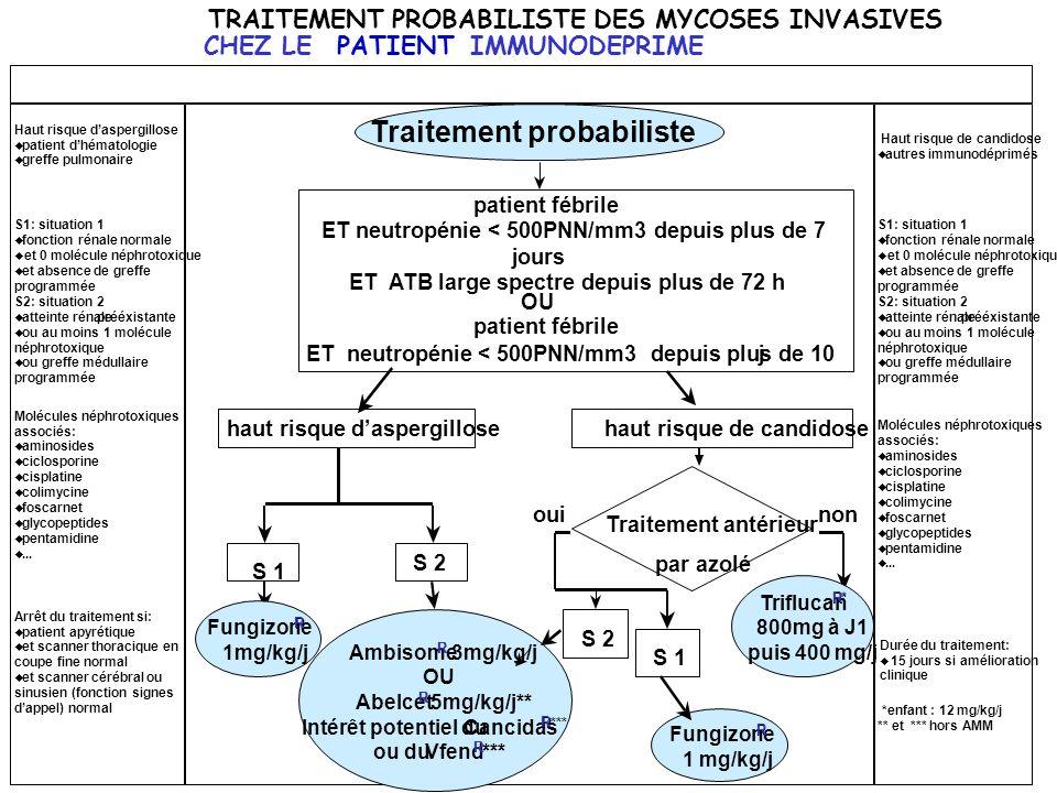 TRAITEMENT PROBABILISTE DES MYCOSES INVASIVES CHEZ LEPATIENTIMMUNODEPRIME Traitement probabiliste S 2 patient fébrile ET neutropénie < 500PNN/mm3 depu