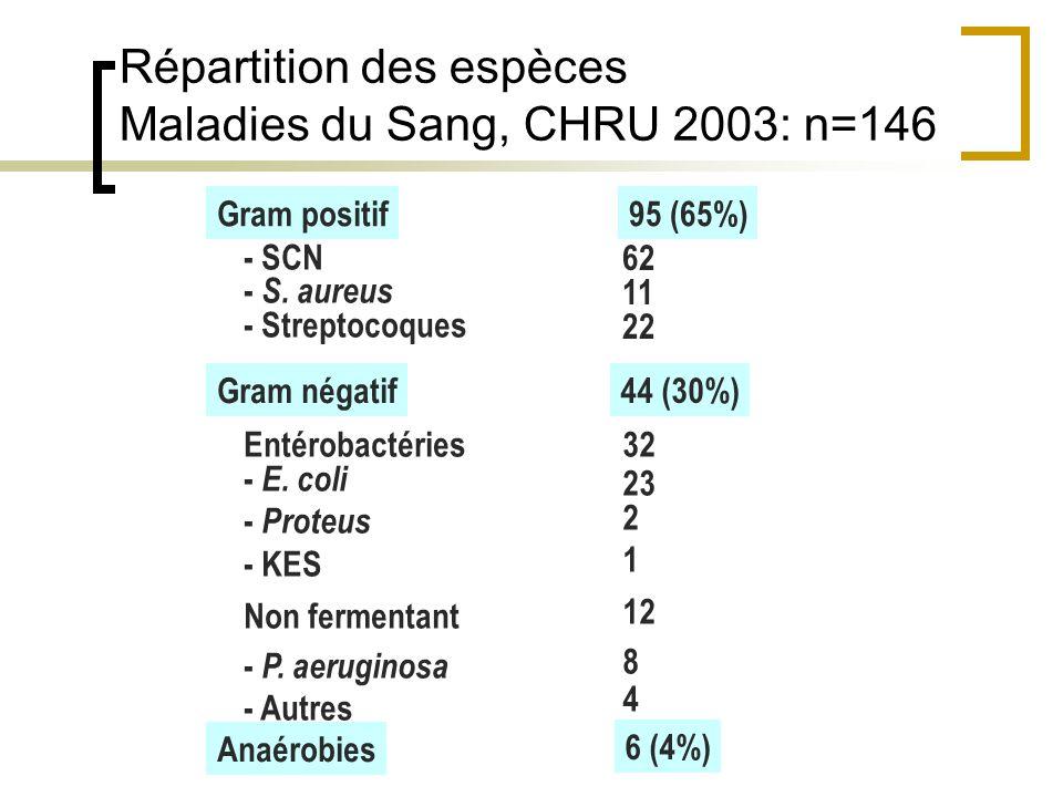 Gram positif - SCN - S. aureus - Streptocoques Gram négatif Entérobactéries - E. coli - Proteus - KES Non fermentant - P. aeruginosa - Autres 95 (65%)
