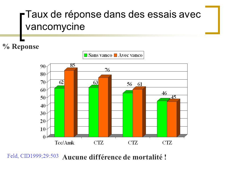 % Reponse Feld, CID1999;29:503 Aucune différence de mortalité ! Taux de réponse dans des essais avec vancomycine