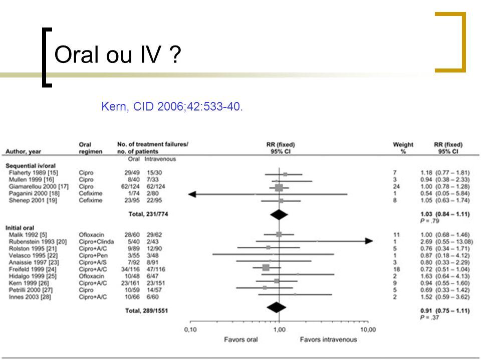 Oral ou IV ? Kern, CID 2006;42:533-40.