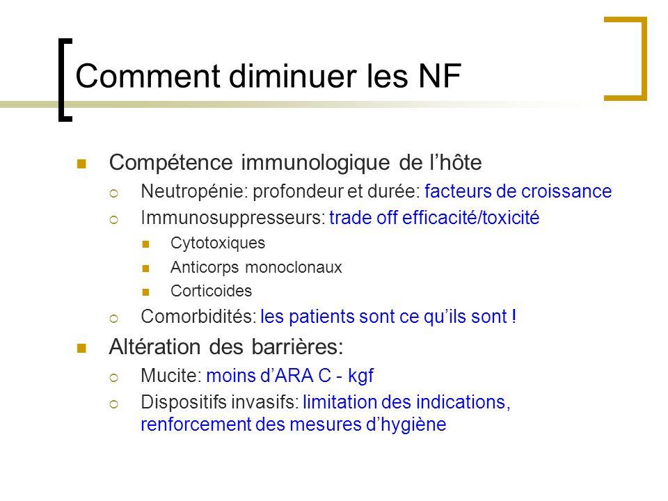 Comment diminuer les NF Compétence immunologique de lhôte Neutropénie: profondeur et durée: facteurs de croissance Immunosuppresseurs: trade off effic