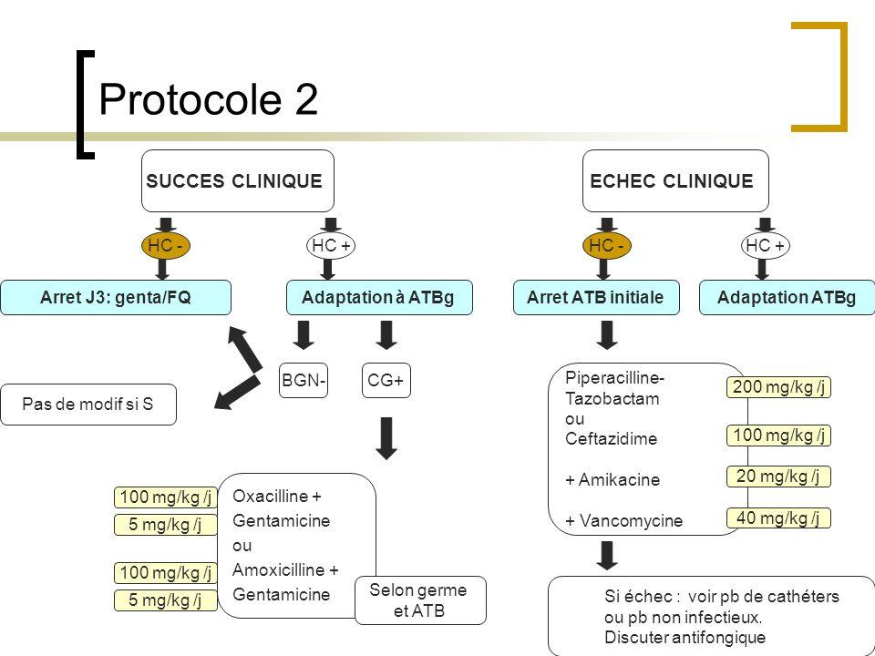 Protocole 2 Adaptation à ATBg ECHEC CLINIQUESUCCES CLINIQUE HC - HC + Arret J3: genta/FQArret ATB initialeAdaptation ATBg CG+BGN- Pas de modif si S Ox