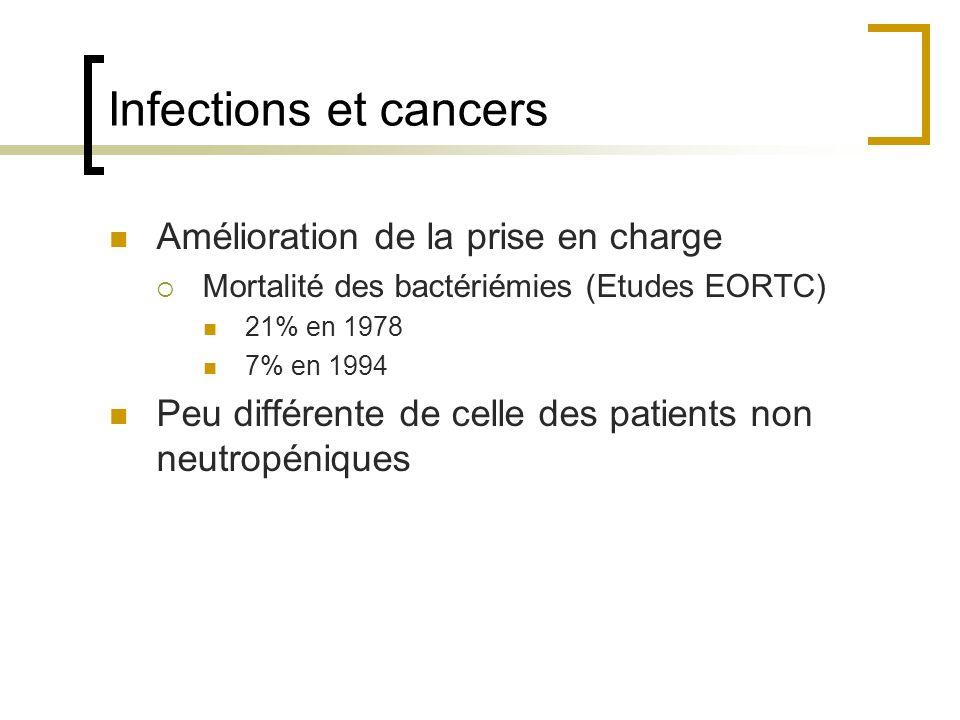 Infections et cancers Amélioration de la prise en charge Mortalité des bactériémies (Etudes EORTC) 21% en 1978 7% en 1994 Peu différente de celle des