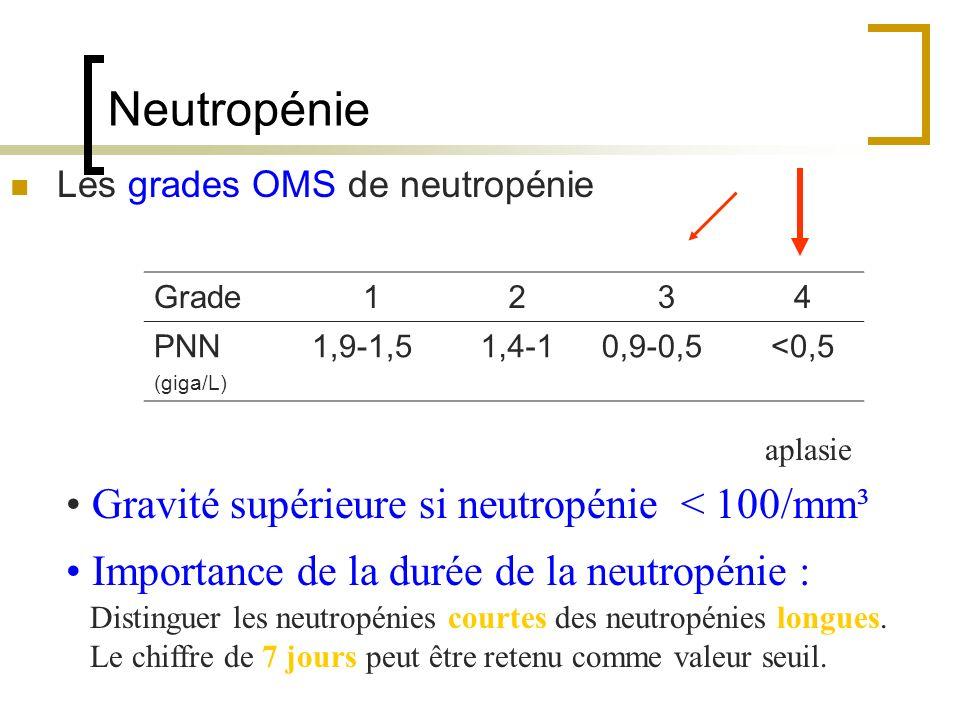 Neutropénie Les grades OMS de neutropénie Grade1234 PNN (giga/L) 1,9-1,51,4-10,9-0,5<0,5 Gravité supérieure si neutropénie < 100/mm³ Importance de la