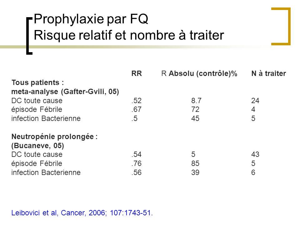 Prophylaxie par FQ Risque relatif et nombre à traiter Leibovici et al, Cancer, 2006; 107:1743-51. RR R Absolu (contrôle)%N à traiter Tous patients : m