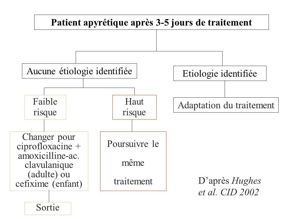 Patient apyrétique après 3-5 jours de traitement Aucune étiologie identifiée Etiologie identifiée Adaptation du traitement Faible risque Haut risque C