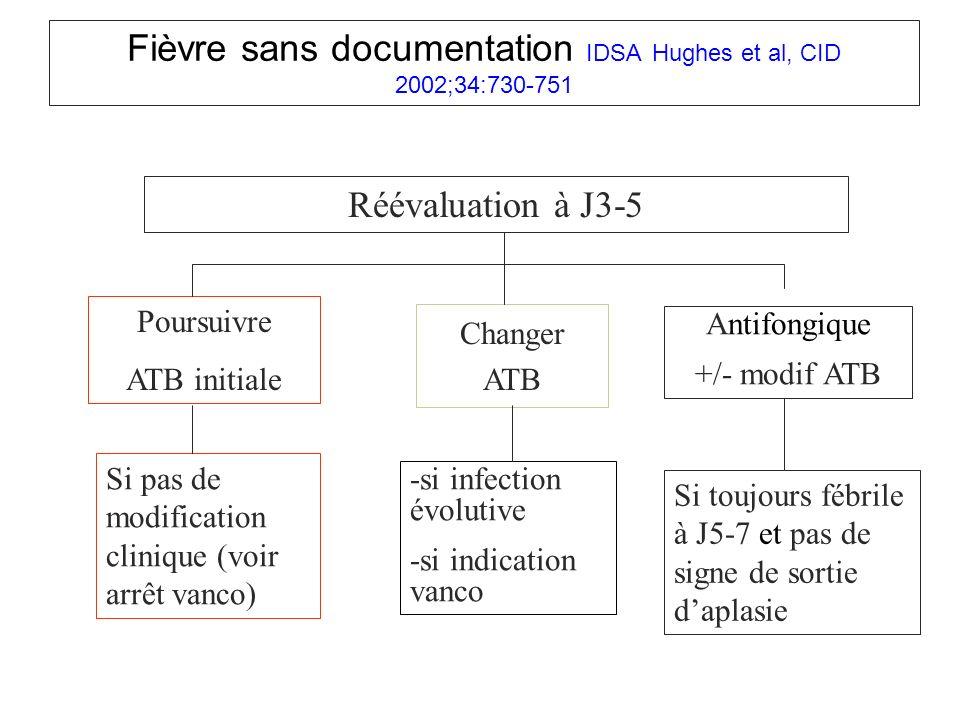 Réévaluation à J3-5 Poursuivre ATB initiale Si pas de modification clinique (voir arrêt vanco) Changer ATB -si infection évolutive -si indication vanc