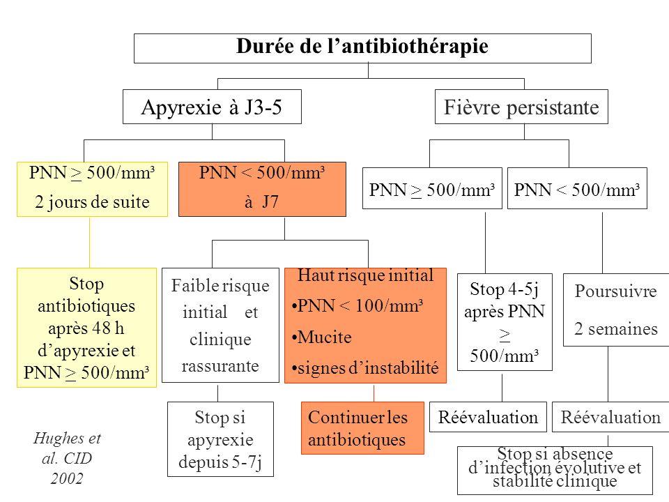 Durée de lantibiothérapie Apyrexie à J3-5Fièvre persistante PNN > 500/mm³ 2 jours de suite PNN < 500/mm³ à J7 PNN > 500/mm³PNN < 500/mm³ Stop antibiot