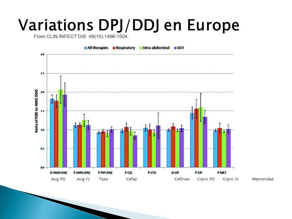 From CLIN INFECT DIS 49(10):1496-1504. Variations DPJ/DDJ en Europe Aug POAug IV Tazo Cefaz Ceftriax Cipro POCipro IVMetronidaz