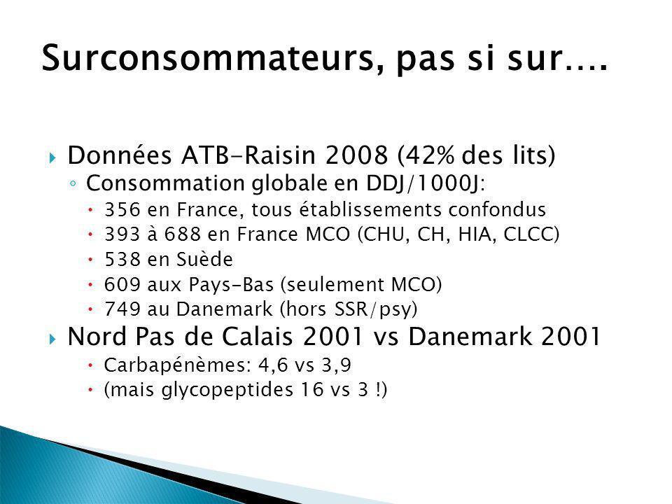 Surconsommateurs, pas si sur…. Données ATB-Raisin 2008 (42% des lits) Consommation globale en DDJ/1000J: 356 en France, tous établissements confondus