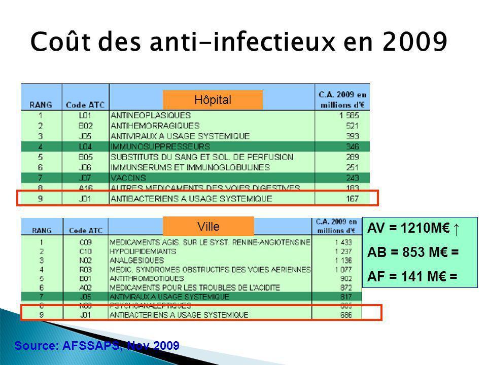 Coût des anti-infectieux en 2009 Source: AFSSAPS, Nov 2009 Hôpital AV = 1210M AB = 853 M = AF = 141 M = Ville