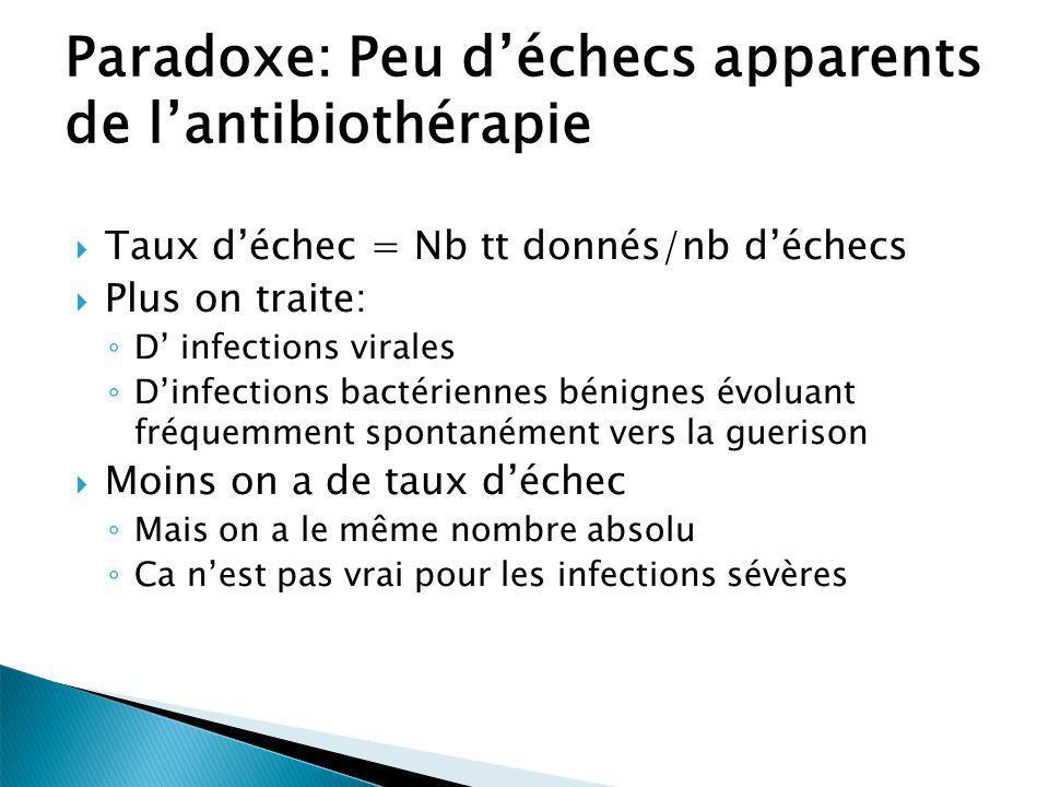 Paradoxe: Peu déchecs apparents de lantibiothérapie Taux déchec = Nb tt donnés/nb déchecs Plus on traite: D infections virales Dinfections bactérienne