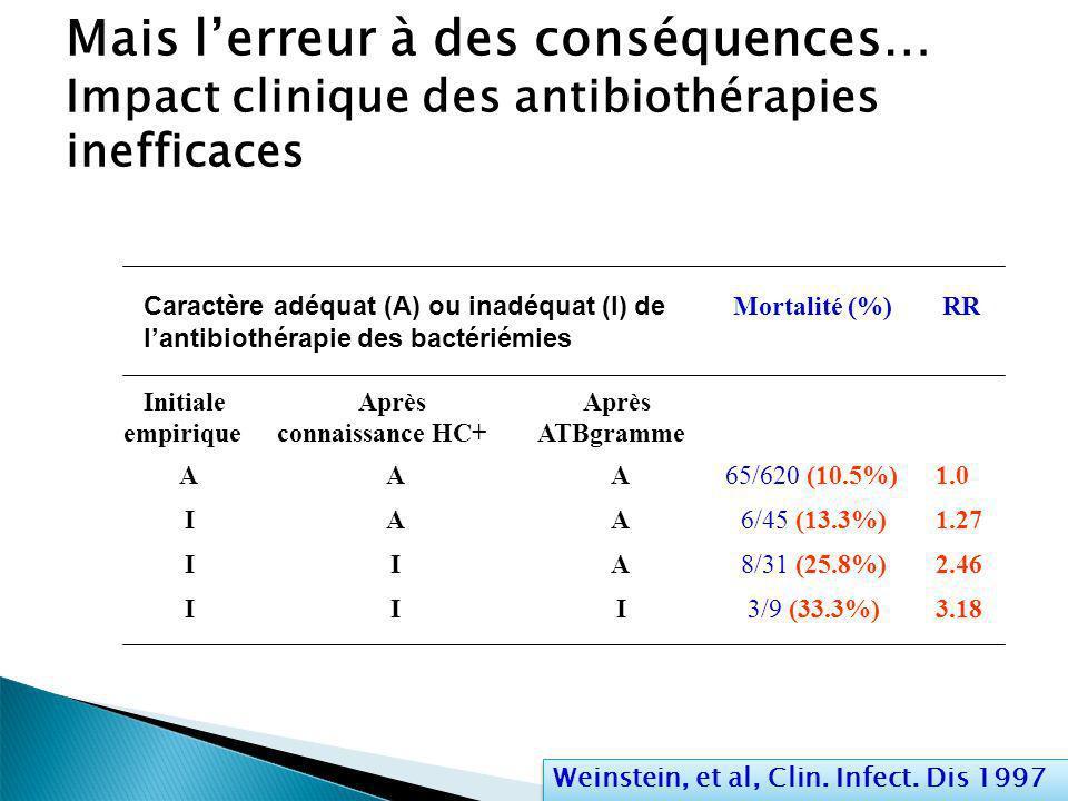 Mais lerreur à des conséquences… Impact clinique des antibiothérapies inefficaces Weinstein, et al, Clin. Infect. Dis 1997 Caractère adéquat (A) ou in