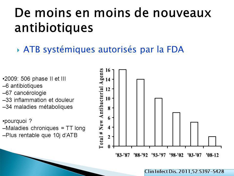 Clin Infect Dis. 2011;52:S397-S428 De moins en moins de nouveaux antibiotiques ATB systémiques autorisés par la FDA 2009: 506 phase II et III –6 antib