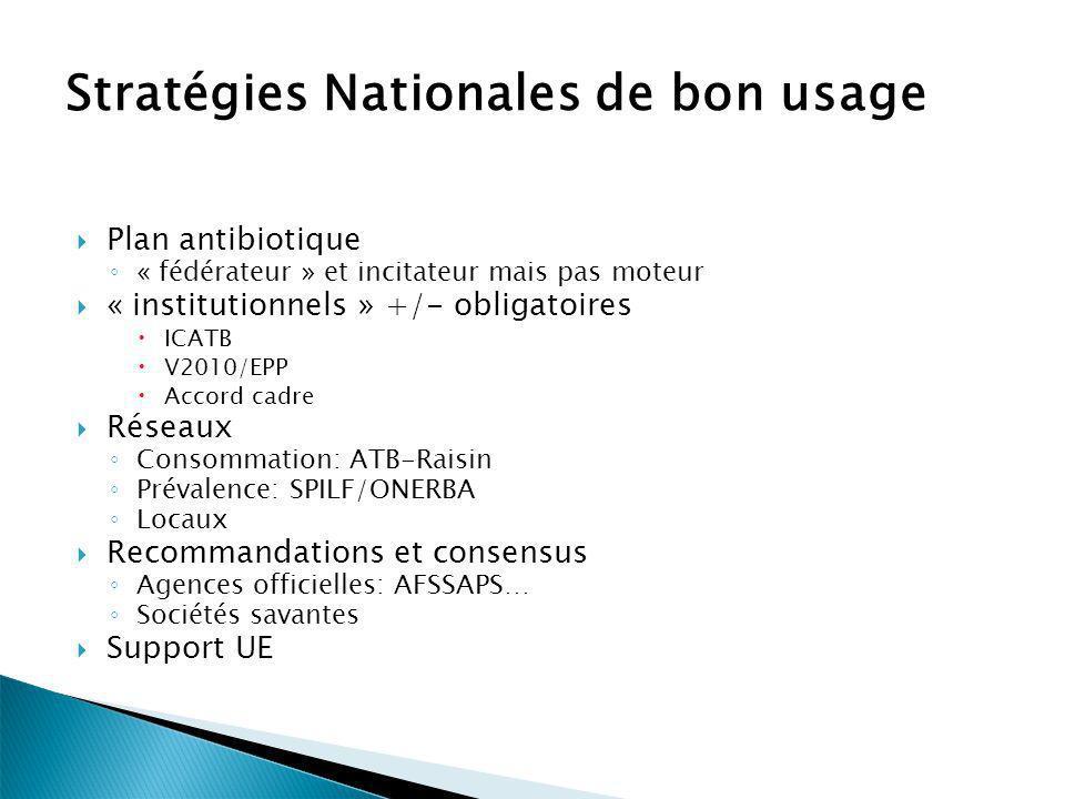 Stratégies Nationales de bon usage Plan antibiotique « fédérateur » et incitateur mais pas moteur « institutionnels » +/- obligatoires ICATB V2010/EPP