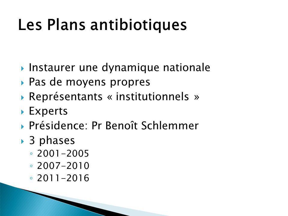 Les Plans antibiotiques Instaurer une dynamique nationale Pas de moyens propres Représentants « institutionnels » Experts Présidence: Pr Benoît Schlem