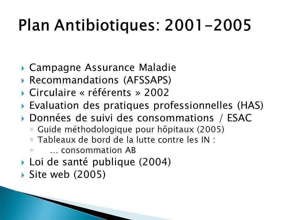 Plan Antibiotiques: 2001-2005 Campagne Assurance Maladie Recommandations (AFSSAPS) Circulaire « référents » 2002 Evaluation des pratiques professionne