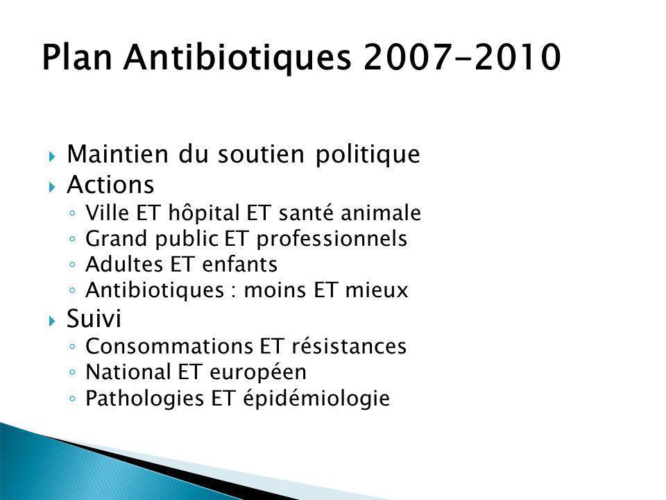 Plan Antibiotiques 2007-2010 Maintien du soutien politique Actions Ville ET hôpital ET santé animale Grand public ET professionnels Adultes ET enfants