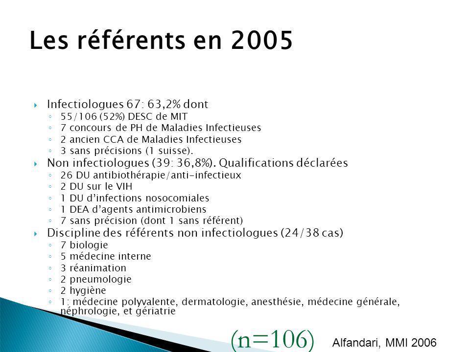 Les référents en 2005 Infectiologues 67: 63,2% dont 55/106 (52%) DESC de MIT 7 concours de PH de Maladies Infectieuses 2 ancien CCA de Maladies Infect