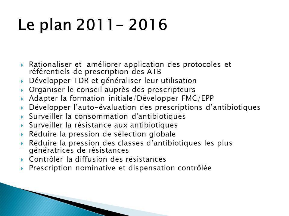 Rationaliser et améliorer application des protocoles et référentiels de prescription des ATB Développer TDR et généraliser leur utilisation Organiser