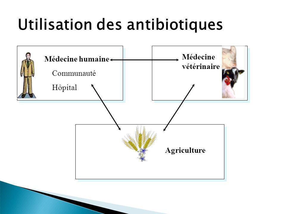 Attention aux interprétations simplistes Ce n est pas MAL de prescrire beaucoup d ATB si on a beaucoup de patients ayant une infection bactérienne Ce n est pas BIEN de ne pas prescrire d antibiotiques si on a beaucoup d infections bactériennes
