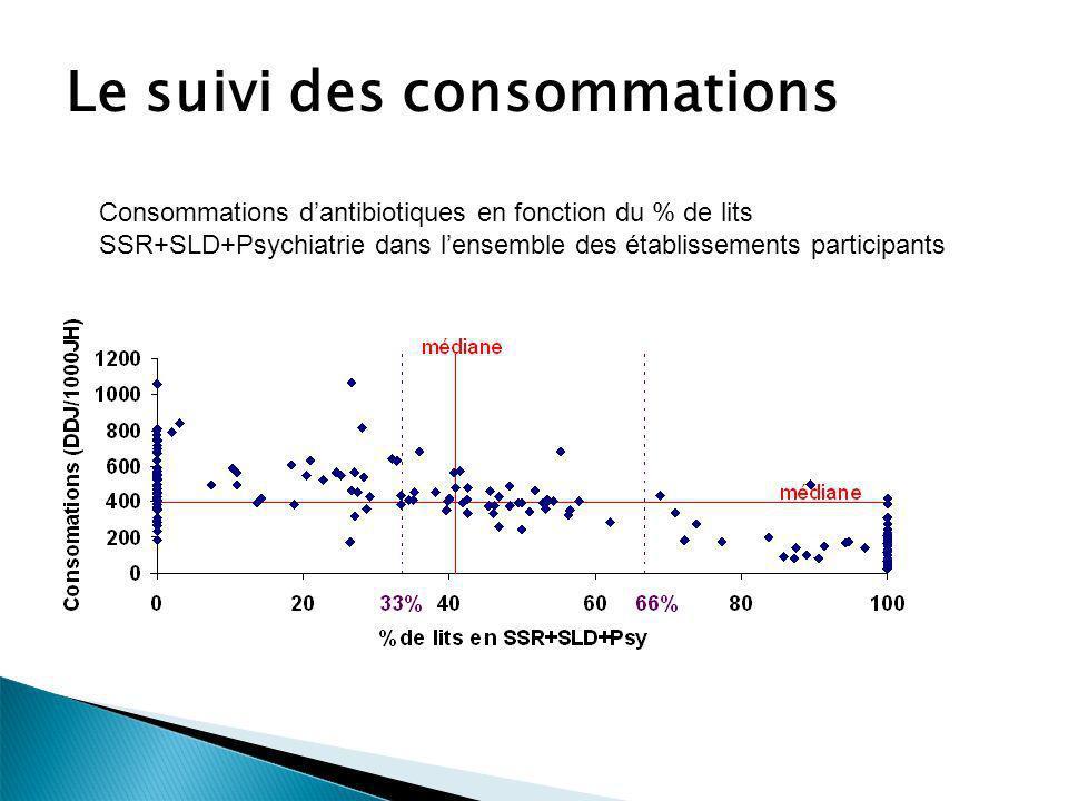 Le suivi des consommations Consommations dantibiotiques en fonction du % de lits SSR+SLD+Psychiatrie dans lensemble des établissements participants