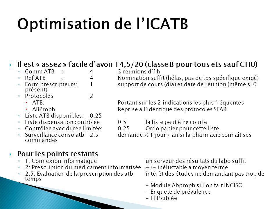 Optimisation de lICATB Il est « assez » facile davoir 14,5/20 (classe B pour tous ets sauf CHU) Comm ATB:43 réunions d1h Ref ATB:4Nomination suffit (h