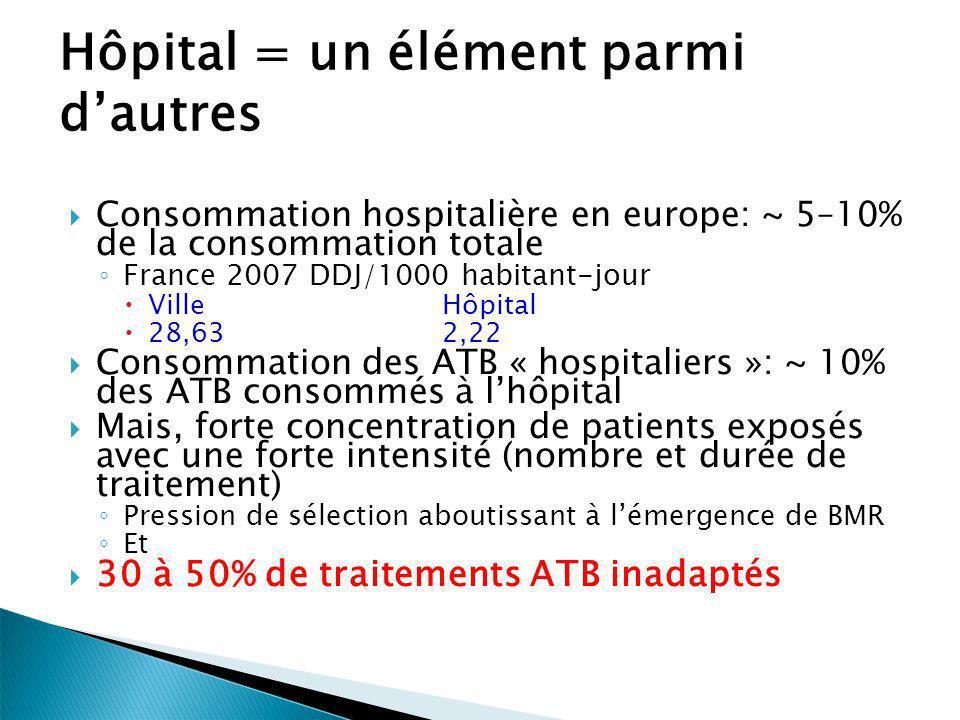N1N2N3ItemsN1N2N3Items O ICATB1- Commission antibiotiques Existence dune « commission antibiotiques » 20 4 44 M ICATB2-Référent antibiotiquesExistence dun référent en antibiothérapie 8 44 ICATB5-Système d informationICATB5a-Connexion informatique 3 1 ICATB5b-Prescription du médicament informatisée 2 ICATB6 - Formation Formation nouveaux prescripteurs 1 1 A A1 - PréventionICATB3- Protocoles Protocoles relatifs antibiotiques 8 2 2 ICATB4-Listes antibiotiques ICATB4a-Liste d antibiotiques disponibles 1 0,25 ICATB4b-Liste à dispensation contrôlée 0,5 ICATB4c-Contrôlée avec durée limitée 0,25 A2 Surveillance ICATB8 Surveillance de la consommation des atb 2.52,5 A3 - évaluationICATB7Evaluation de la prescription des atb 2.52,5 LICATB dans le tableau de bord des IN