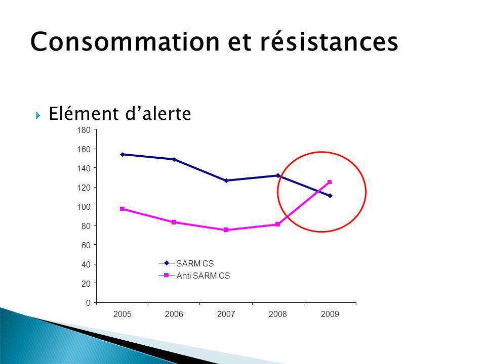 Consommation et résistances Elément dalerte 0 20 40 60 80 100 120 140 160 180 20052006200720082009 SARM CS Anti SARM CS