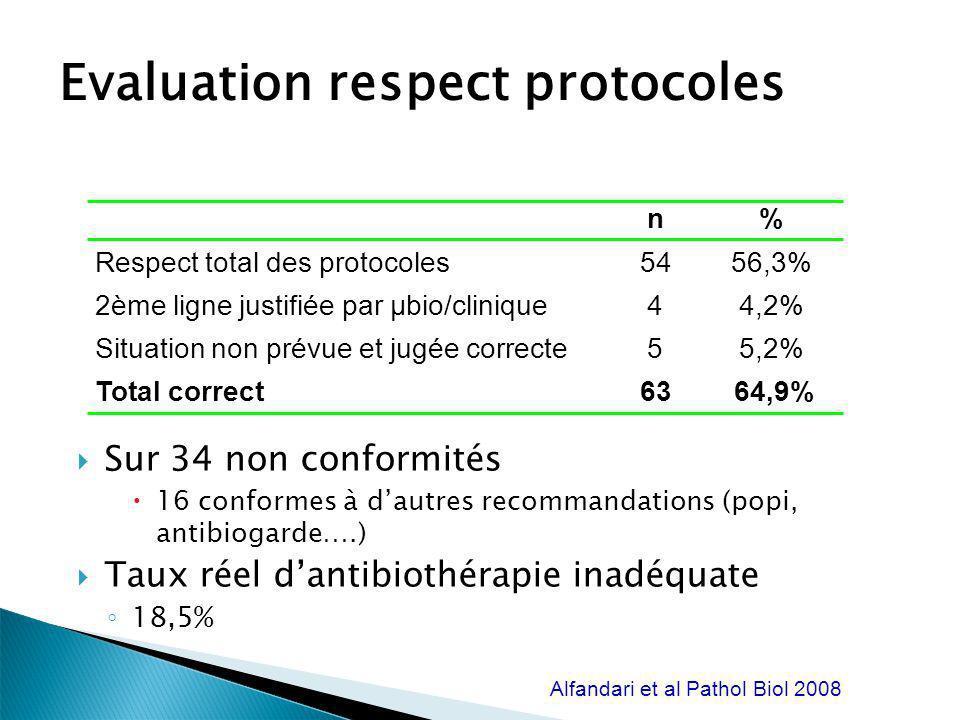 Evaluation respect protocoles Sur 34 non conformités 16 conformes à dautres recommandations (popi, antibiogarde….) Taux réel dantibiothérapie inadéqua