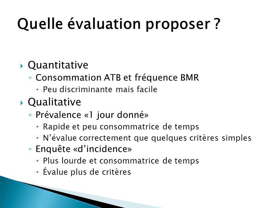 Quelle évaluation proposer ? Quantitative Consommation ATB et fréquence BMR Peu discriminante mais facile Qualitative Prévalence «1 jour donné» Rapide