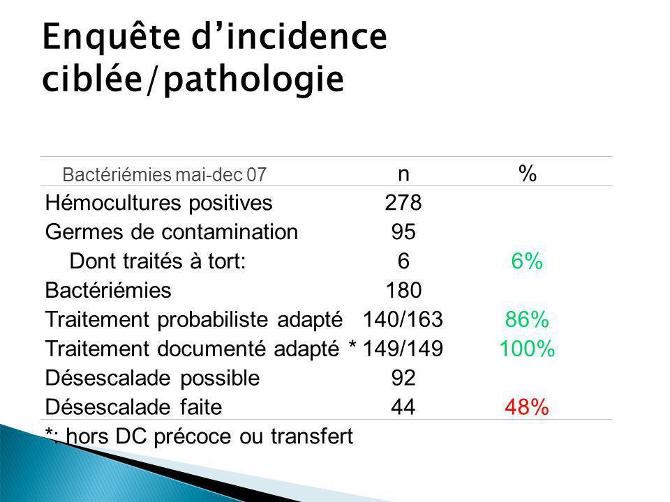 Enquête dincidence ciblée/pathologie n% Hémocultures positives278 Germes de contamination95 Dont traités à tort:66% Bactériémies180 Traitement probabi