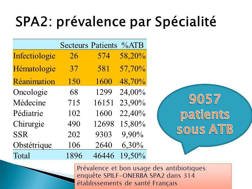 SPA2: prévalence par Spécialité SecteursPatients%ATB Infectiologie2657458,20% Hématologie3758157,70% Réanimation150160048,70% Oncologie68129924,00% Mé