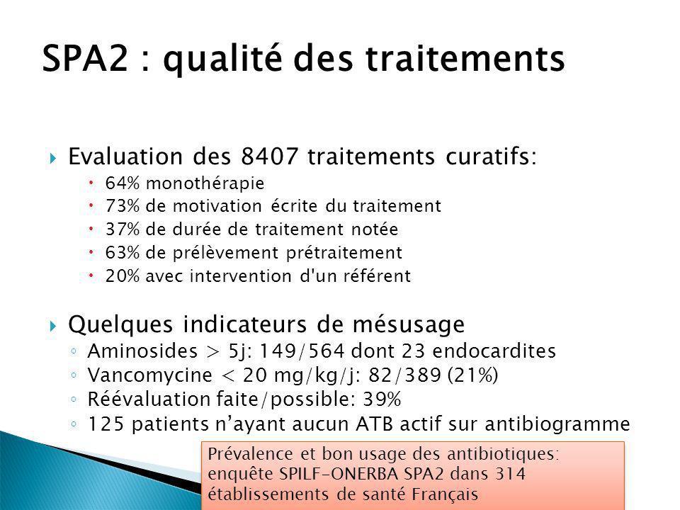 Evaluation des 8407 traitements curatifs: 64% monothérapie 73% de motivation écrite du traitement 37% de durée de traitement notée 63% de prélèvement