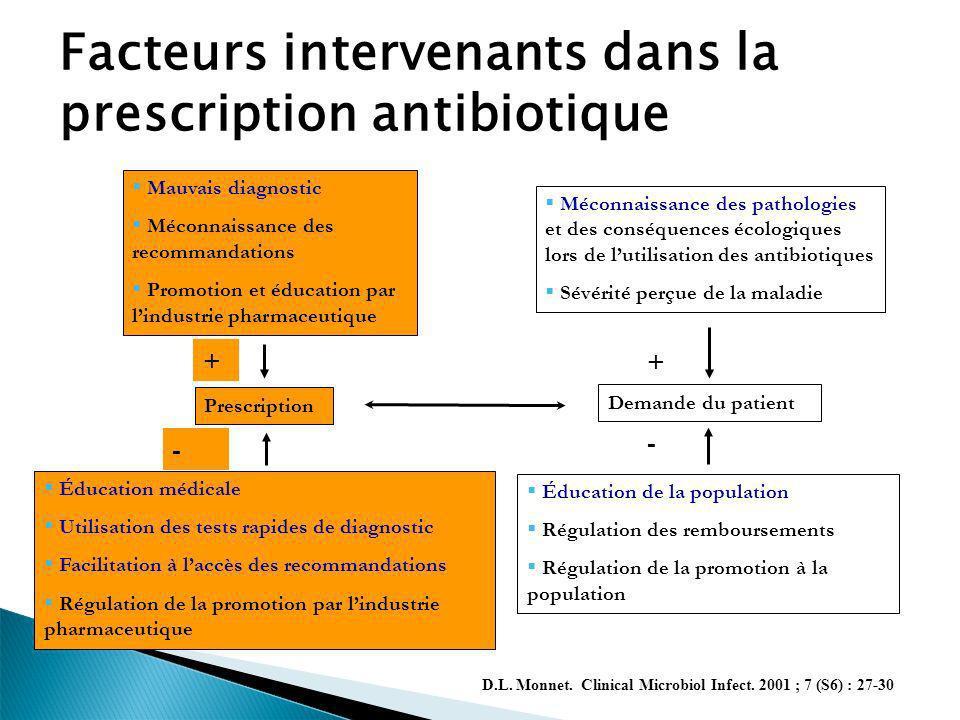 Mais lerreur à des conséquences… Impact clinique des antibiothérapies inefficaces Weinstein, et al, Clin.